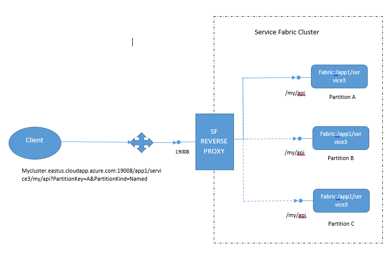Deploying your own gateway in Service Fabric